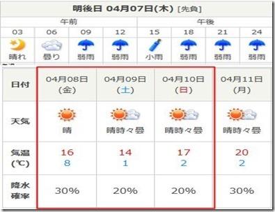 川越 天気 予報